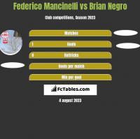 Federico Mancinelli vs Brian Negro h2h player stats