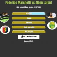 Federico Marchetti vs Alban Lafont h2h player stats