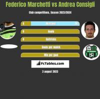 Federico Marchetti vs Andrea Consigli h2h player stats