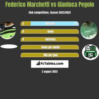 Federico Marchetti vs Gianluca Pegolo h2h player stats