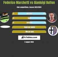 Federico Marchetti vs Gianluigi Buffon h2h player stats