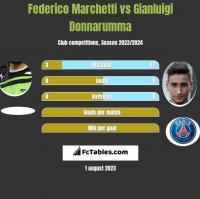 Federico Marchetti vs Gianluigi Donnarumma h2h player stats