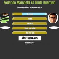 Federico Marchetti vs Guido Guerrieri h2h player stats
