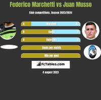 Federico Marchetti vs Juan Musso h2h player stats
