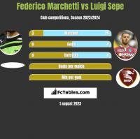 Federico Marchetti vs Luigi Sepe h2h player stats