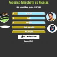 Federico Marchetti vs Nicolas h2h player stats