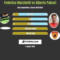 Federico Marchetti vs Alberto Paleari h2h player stats