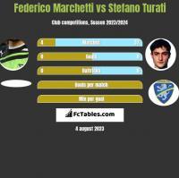 Federico Marchetti vs Stefano Turati h2h player stats