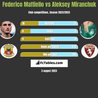 Federico Mattiello vs Aleksey Miranchuk h2h player stats