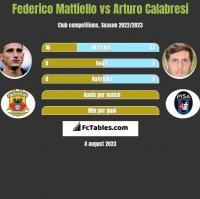 Federico Mattiello vs Arturo Calabresi h2h player stats
