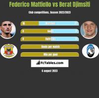 Federico Mattiello vs Berat Djimsiti h2h player stats