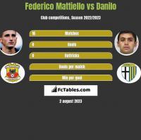Federico Mattiello vs Danilo h2h player stats
