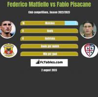 Federico Mattiello vs Fabio Pisacane h2h player stats