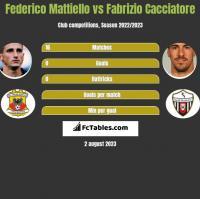 Federico Mattiello vs Fabrizio Cacciatore h2h player stats