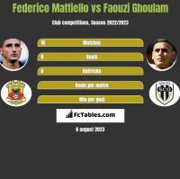 Federico Mattiello vs Faouzi Ghoulam h2h player stats