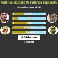 Federico Mattiello vs Federico Ceccherini h2h player stats