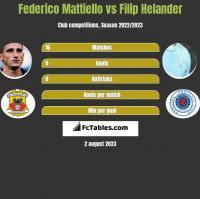 Federico Mattiello vs Filip Helander h2h player stats
