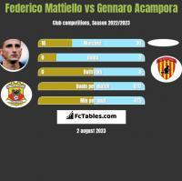 Federico Mattiello vs Gennaro Acampora h2h player stats