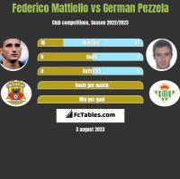 Federico Mattiello vs German Pezzela h2h player stats