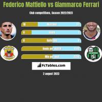 Federico Mattiello vs Giammarco Ferrari h2h player stats