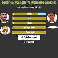 Federico Mattiello vs Giancarlo Gonzalez h2h player stats