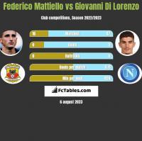 Federico Mattiello vs Giovanni Di Lorenzo h2h player stats