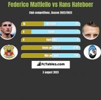 Federico Mattiello vs Hans Hateboer h2h player stats