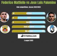 Federico Mattiello vs Jose Luis Palomino h2h player stats