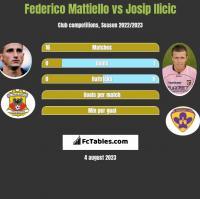 Federico Mattiello vs Josip Ilicic h2h player stats