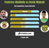 Federico Mattiello vs Kevin Malcuit h2h player stats