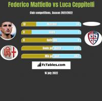 Federico Mattiello vs Luca Ceppitelli h2h player stats