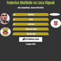 Federico Mattiello vs Luca Vignali h2h player stats