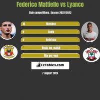 Federico Mattiello vs Lyanco h2h player stats