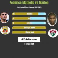 Federico Mattiello vs Marlon h2h player stats