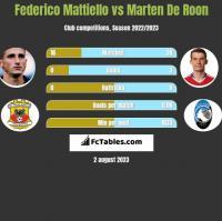 Federico Mattiello vs Marten De Roon h2h player stats