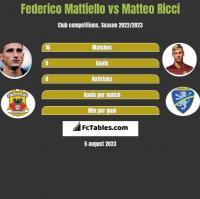 Federico Mattiello vs Matteo Ricci h2h player stats