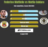 Federico Mattiello vs Mattia Caldara h2h player stats