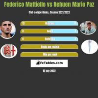 Federico Mattiello vs Nehuen Mario Paz h2h player stats