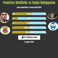 Federico Mattiello vs Radja Nainggolan h2h player stats