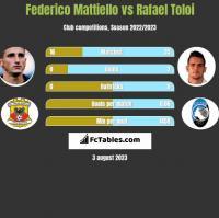 Federico Mattiello vs Rafael Toloi h2h player stats