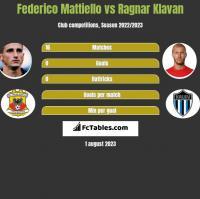 Federico Mattiello vs Ragnar Klavan h2h player stats