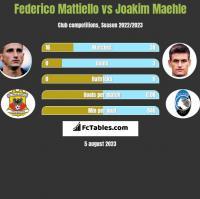 Federico Mattiello vs Joakim Maehle h2h player stats