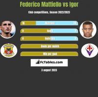 Federico Mattiello vs Igor h2h player stats