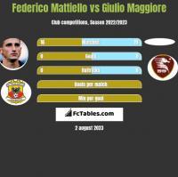 Federico Mattiello vs Giulio Maggiore h2h player stats