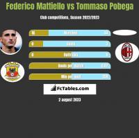 Federico Mattiello vs Tommaso Pobega h2h player stats