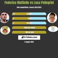 Federico Mattiello vs Luca Pellegrini h2h player stats