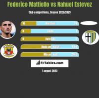 Federico Mattiello vs Nahuel Estevez h2h player stats