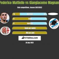 Federico Mattiello vs Giangiacomo Magnani h2h player stats