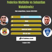 Federico Mattiello vs Sebastian Walukiewicz h2h player stats