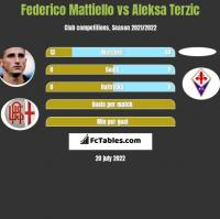 Federico Mattiello vs Aleksa Terzic h2h player stats